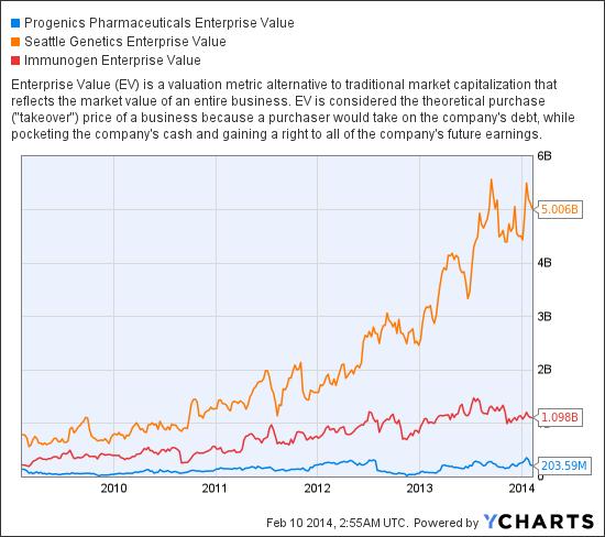 PGNX Enterprise Value Chart