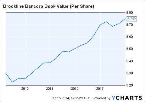BRKL Book Value (Per Share) Chart