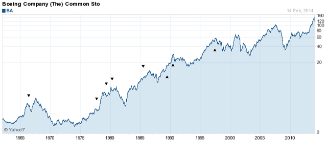 BA price chart