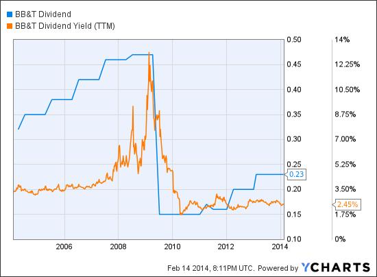 BBT Dividend Chart