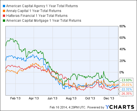 AGNC 1 Year Total Returns Chart