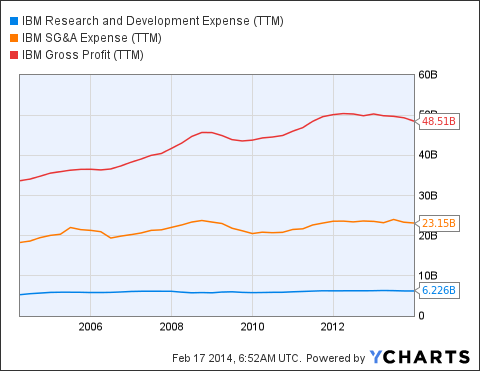 IBM Research and Development Expense Chart
