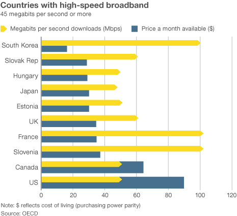 _70717869_countries_with_high_speed_broadband.gif