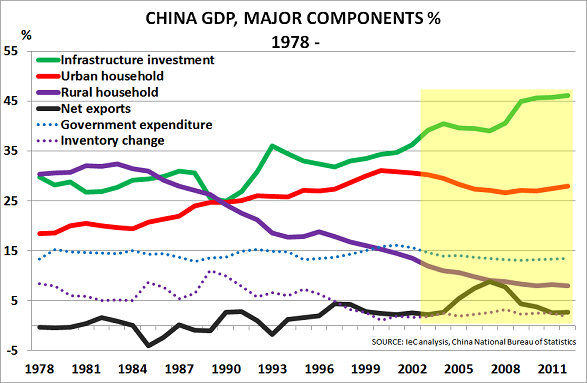China GDP components