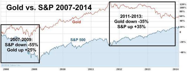 Gold vs Stocks 2007-2014