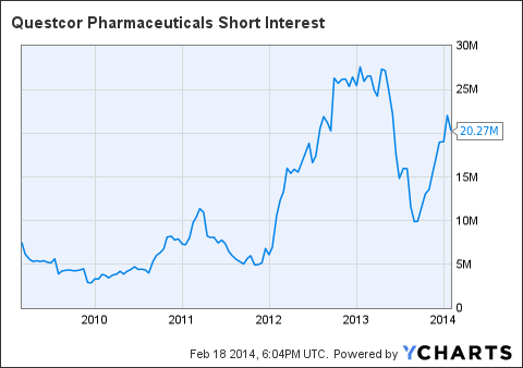 QCOR Short Interest Chart
