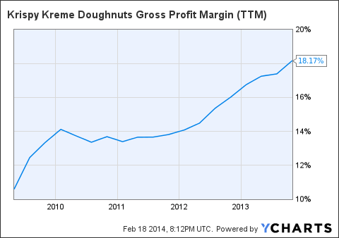 KKD Gross Profit Margin (<a href=
