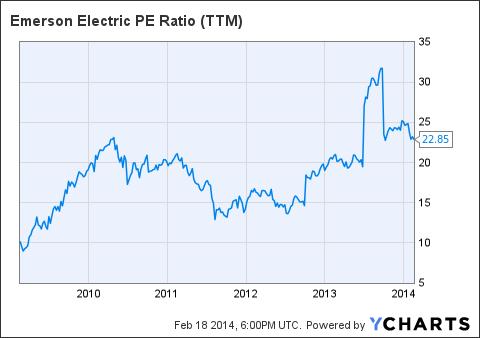 EMR PE Ratio (<a href='http://seekingalpha.com/symbol/TTM' title='Tata Motors Limited'>TTM</a>) Chart