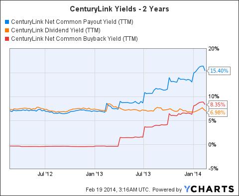 CTL Net Common Payout Yield (NYSE:<a href='http://seekingalpha.com/symbol/TTM' title='Tata Motors Limited'>TTM</a>) Chart