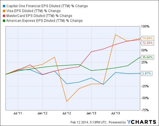 COF EPS Diluted (NYSE:<a href='http://seekingalpha.com/symbol/TTM' title='Tata Motors Limited'>TTM</a>) Chart