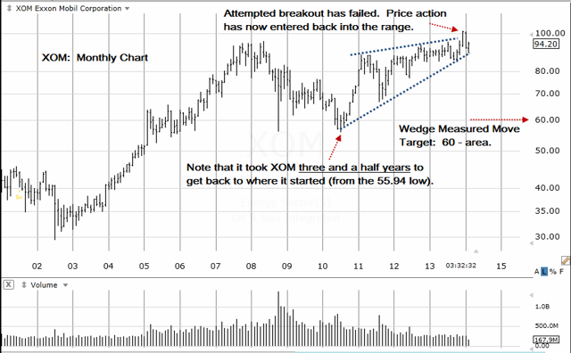 XOM Monthly