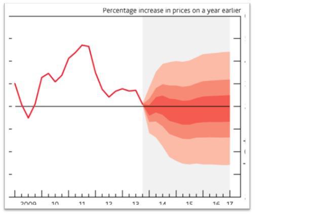 Percentage Increase in Price