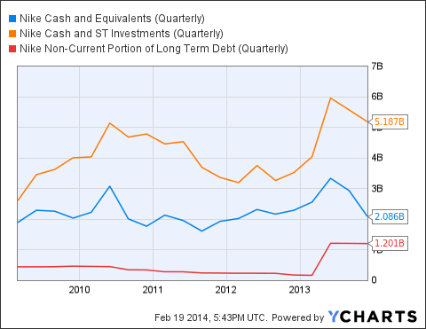 NKE Cash and Equivalents (Quarterly) Chart