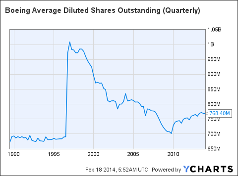 BA Average Diluted Shares Outstanding (Quarterly) Chart