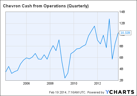 CVX Cash from Operations (Quarterly) Chart