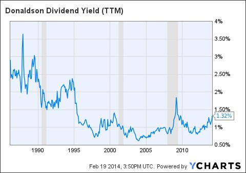 DCI Dividend Yield (TTM) Chart