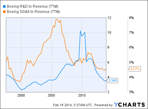 BA R&D to Revenue (NYSE:<a href='http://seekingalpha.com/symbol/TTM' title='Tata Motors Limited'>TTM</a>) Chart