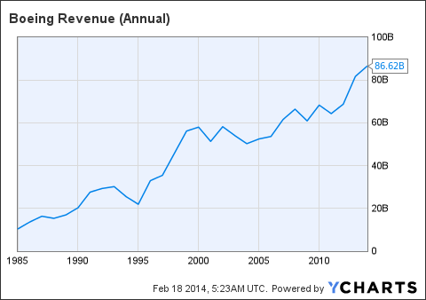 BA Revenue (Annual) Chart