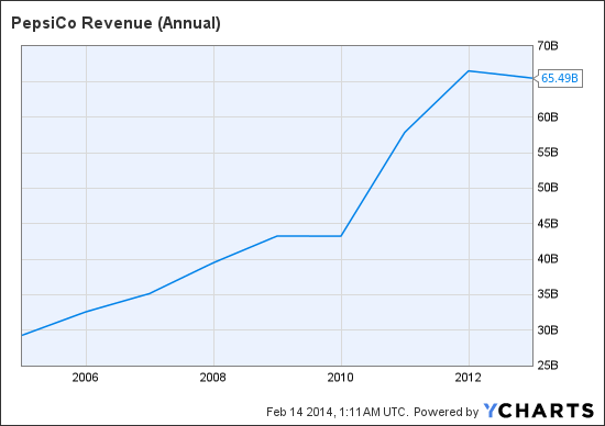 PEP Revenue (Annual) Chart