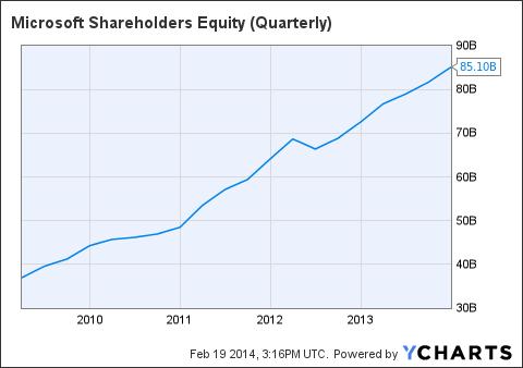 MSFT Shareholders Equity (Quarterly) Chart