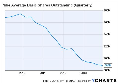 NKE Average Basic Shares Outstanding (Quarterly) Chart