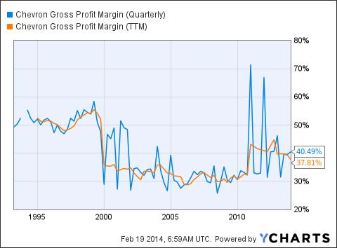 CVX Gross Profit Margin (Quarterly) Chart
