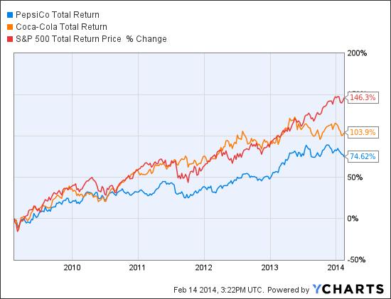 PEP Total Return Price Chart