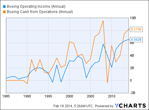 BA Operating Income (Annual) Chart