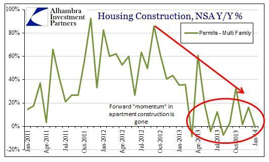 ABOOK Feb 2014 Construction Multi Permits
