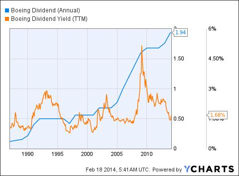 BA Dividend (Annual) Chart