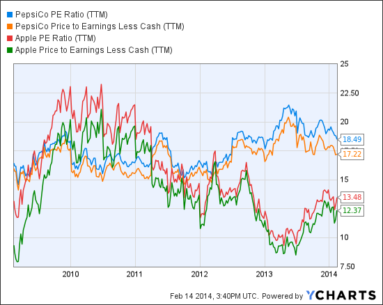 PEP PE Ratio (NYSE:<a href='http://seekingalpha.com/symbol/TTM' title='Tata Motors Limited'>TTM</a>) Chart