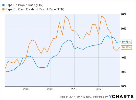 PEP Payout Ratio (<a href='http://seekingalpha.com/symbol/TTM' title='Tata Motors Limited'>TTM</a>) Chart