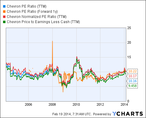 CVX PE Ratio (<a href='http://seekingalpha.com/symbol/TTM' title='Tata Motors Limited'>TTM</a>) Chart