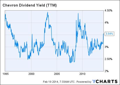 CVX Dividend Yield (<a href='http://seekingalpha.com/symbol/TTM' title='Tata Motors Limited'>TTM</a>) Chart