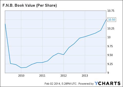 FNB Book Value (Per Share) Chart