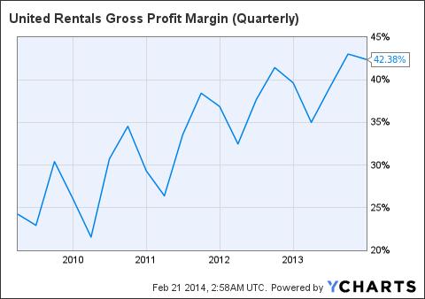 URI Gross Profit Margin (Quarterly) Chart