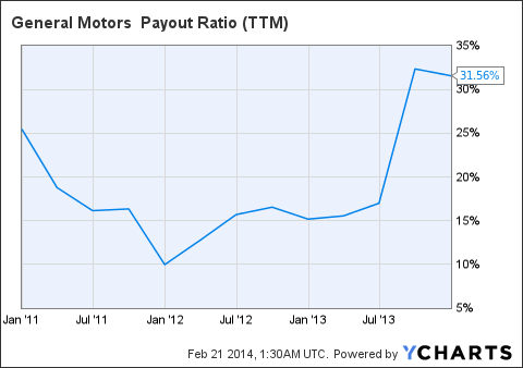GM Payout Ratio (<a href=