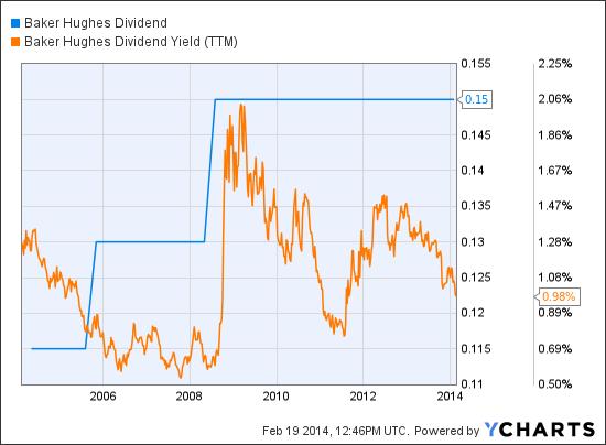 BHI Dividend Chart