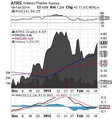 https://staticseekingalpha.a.ssl.fastly.net/uploads/2014/2/20/saupload_atrs_chart2.png