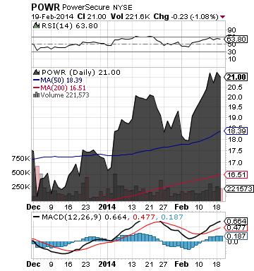 https://staticseekingalpha.a.ssl.fastly.net/uploads/2014/2/20/saupload_powr_chart.png