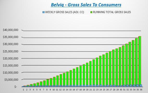 Belviq Sales - Cumulative