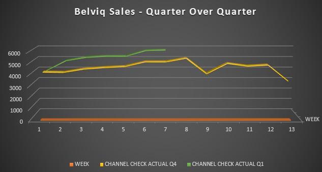Belviq Sales - Quarter Over Quarter