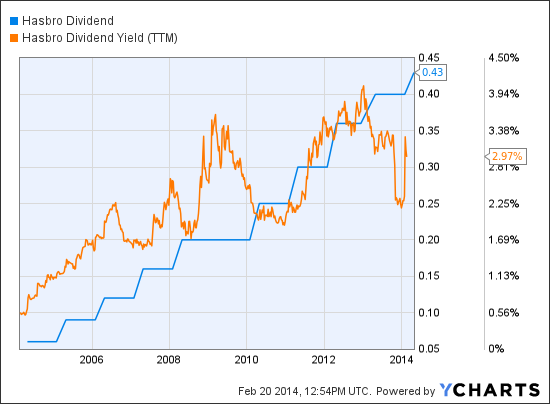 HAS Dividend Chart