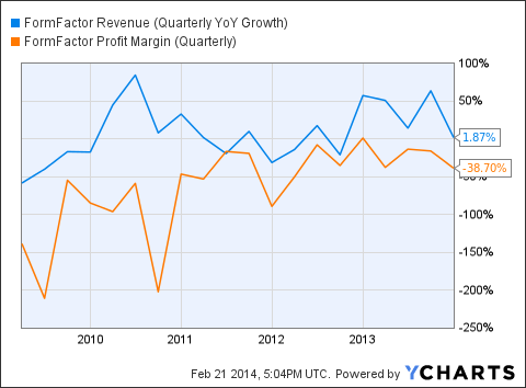 FORM Revenue (Quarterly YoY Growth) Chart