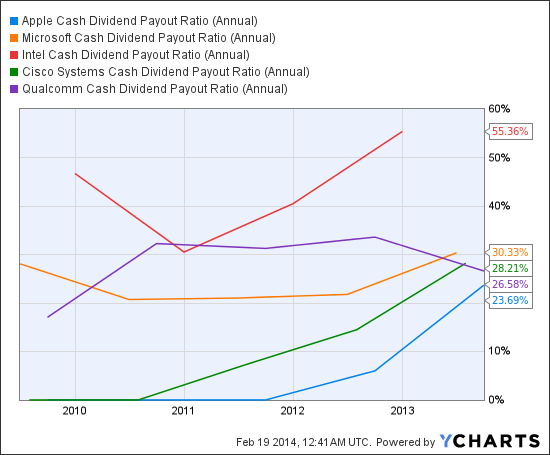 AAPL Cash Dividend Payout Ratio (Annual) Chart