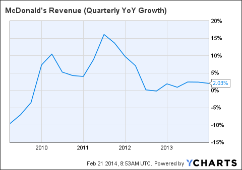 MCD Revenue (Quarterly YoY Growth) Chart