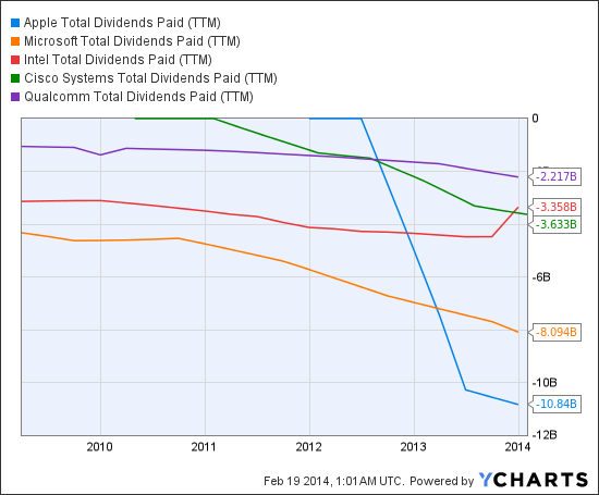 AAPL Total Dividends Paid (<a href='http://seekingalpha.com/symbol/TTM' title='Tata Motors Limited'>TTM</a>) Chart