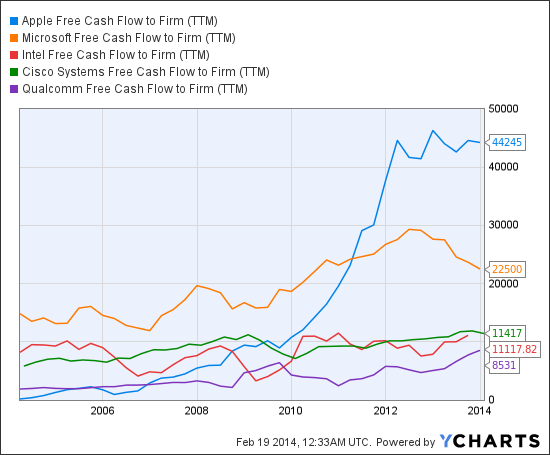AAPL Free Cash Flow to Firm (NYSE:<a href='http://seekingalpha.com/symbol/TTM' title='Tata Motors Limited'>TTM</a>) Chart