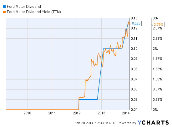 Moderngraham Quarterly Valuation Of Ford Motor Company