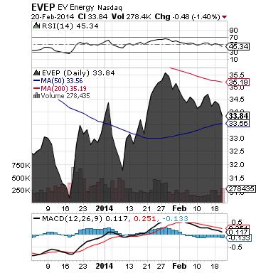https://staticseekingalpha.a.ssl.fastly.net/uploads/2014/2/21/saupload_evep_chart.png